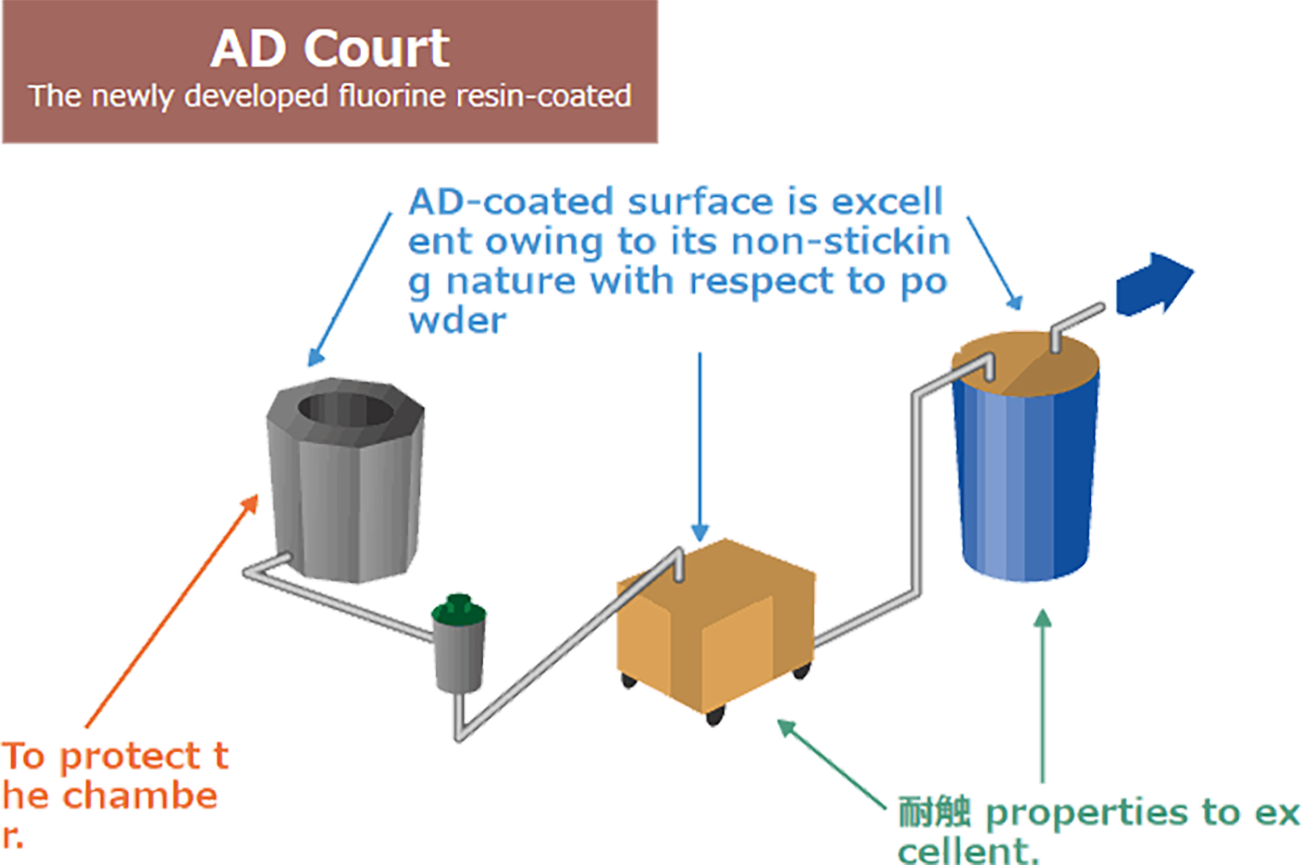 Explanation of AD coating