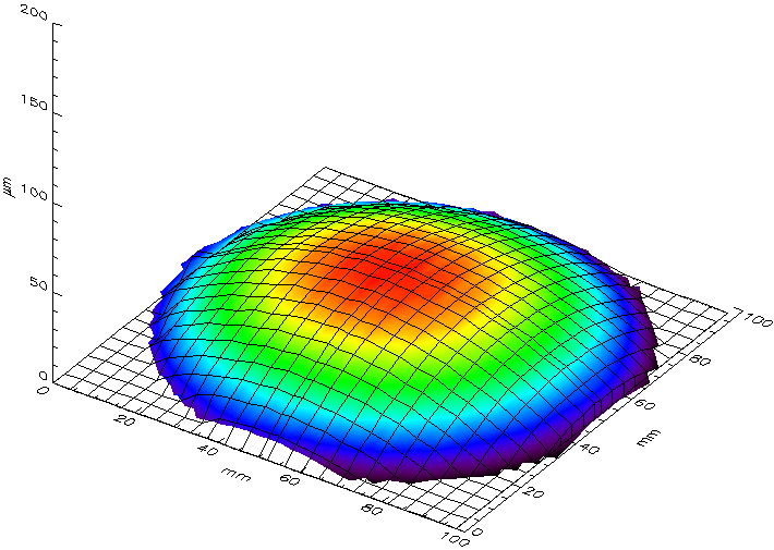 Wafer shape due to film stress